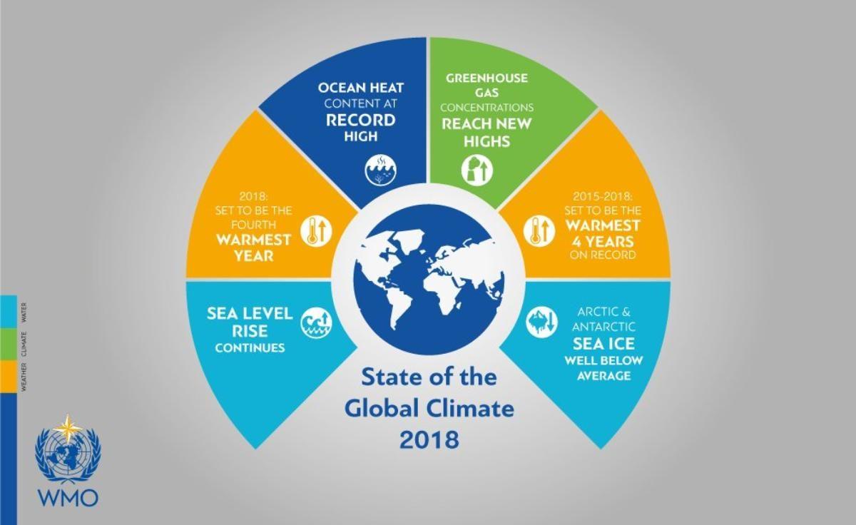 World Meteorological Organisation poster